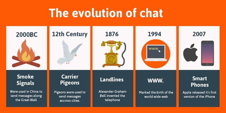 Evolution of chat: smoke signlas to IOT